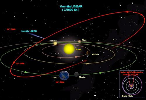 Orientácia a a typický tvar kometárnej dráhy v Slnečnej sústave.