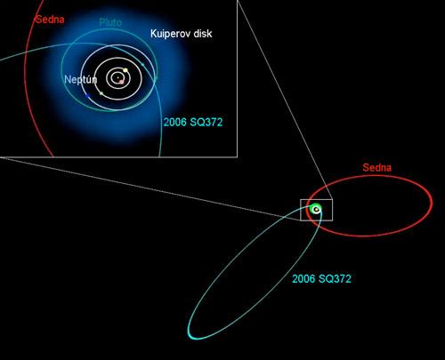 Najvzdialenejšie objekty  Kuiperovho pásu sa dostávajú na svojej obežnej dráhe až 1000 resp. 2000 AU od Slnka. Teplota na ich povrchu v aféliu dosahuje len niekoľko Kelvinov nad absolútnou nulou.