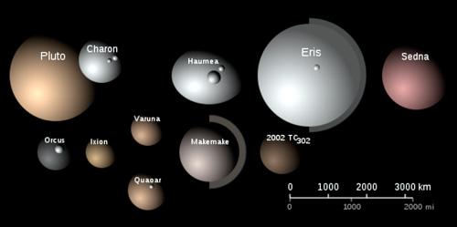 Porovnanie veľkostí doteraz známych najväčších predstaviteľov Kuiperovho pásu, niektoré z nich majú aj mesiace. Štyri sa klasifikujú ako trpasličie planéty (Eris, Pluto, Haumea, Makemake).