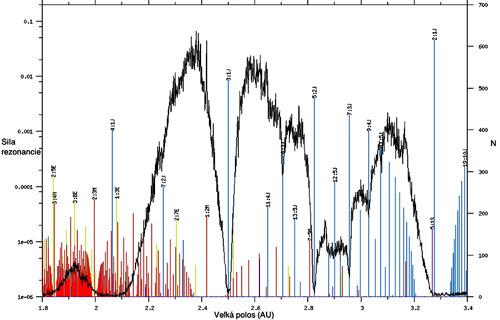 Histogram zobrazuje početnosť asteroidov (y-ová os vpravo) v hlavnom páse ako funkciu vzdialenosti od Slnka (x-ová os). Rušivá sila jednotlivých je zobrazená podľa škály ľavej y-ovej osi. Histogram počtu reprezentuje čierna krivka. Je očividné, že pri najsilnejších rezonanciách s Jupiterom (3:1J, 5:2J, 2:1J) chýbajú asteroidy.