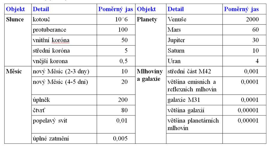 Tabulka 2: Poměrný jas objektů
