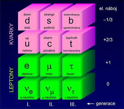 5. Tři generace kvarků a leptonů. Zdroj AGA.