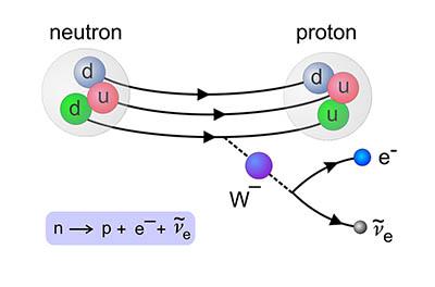 9. Beta rozpad neutronu. Jeden z kvarků d se slabou interakcí rozpadne na kvark u, elektron a elektronové antineutrino. Zdroj AGA.
