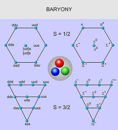 11. Baryony. Nejjednodušší baryony obsahující první tři kvarky. Zdroj: AGA.