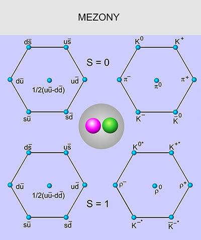 10.Mezony. Nejjednodušší mezony obsahující první tři kvarky. Neutrální mezony jsou kvantovou superpozicí více stavů. Zdroj: AGA.