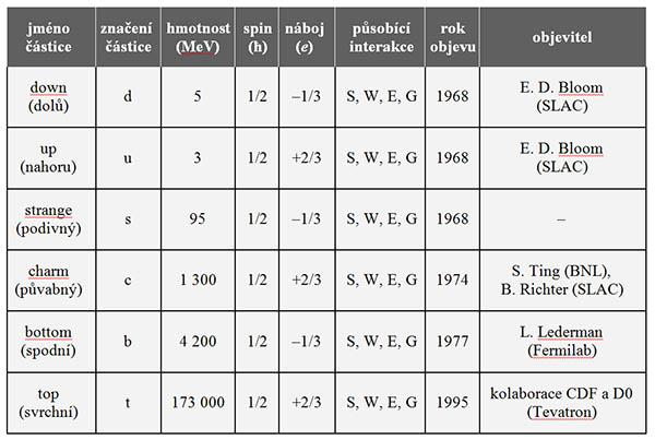 Tabulka leptonů, W = slabá, E = elektromagnetická, S = silná, G = gravitační