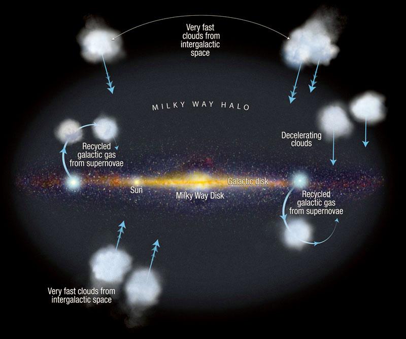 Disk galaxie s naznačenými dopadajícími oblaky s vysokou rychlostí. Supernovy v disku vyhazují plyn (obohacený těžšími prvky  vzniklými jednak během nukleosyntézy v nitru hvězd, jednak během samotného  výbuchu), který časem zchladne a spadne do galaktického disku.  Část oblaků na obrázku přichází z mezigalaktického prostředí.