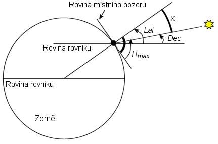 Odvození vzorce pro zeměpisnou šířku (Lat). Protože x = Lat – Dec  a Hmax + x = 90°, tak Lat = 90° – Hmax + Dec.