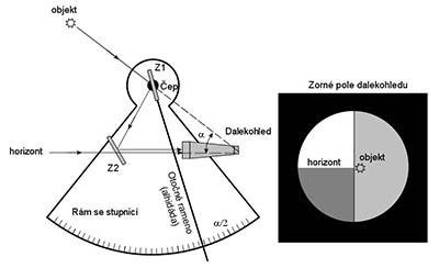 Základní princip sextantu