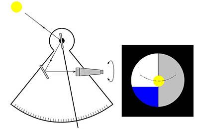 Kýváním sextantem ze strany na stranu vytváří v zorném poli sledovaný objekt oblouček nad horizontem. Správně nastavená výška je tehdy, když se objekt v dolní úvrati obloučku dotkne horizontu.
