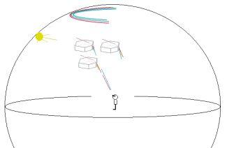 Schéma vzniku cirkumzenitálního oblouku