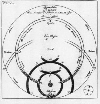 """Úkaz """"sedm sluncí"""" pozorovaný Heveliem v roce 1661"""