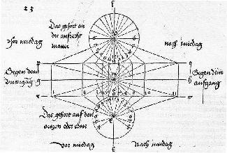 Rytina A. Dürera dáva praktický návod na zostavenie zvislých, vodorovných i polárnych slnečných hodín