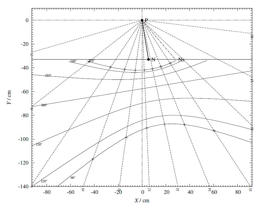Návrh zvislých SH pre pozorovateľňu Krajskej hvezdárne v Žiline na Malom diele v Žiline