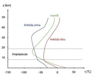 Vertikální profil teploty pro různé oblasti a různá roční období