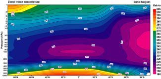 Vertikální profil zonálních průměrů teploty pro období červen-srpen