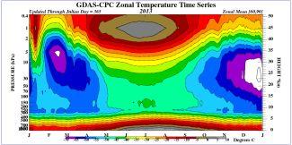 Časový vývoj vertikálních profilů teploty pro severní polární oblasti 2013