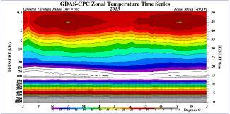 Časový vývoj vertikálních profilů teploty pro tropické oblasti 2013