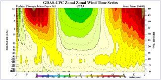 Časový vývoj vertikálních profilů zonálních větrů pro severní polární oblasti 2013