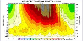 Časový vývoj vertikálních profilů zonálních větrů pro jižní polární oblasti 2013