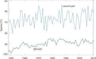 Vývoj teplot v hladině 30 hPa na severním a jižním pólu průměrovaných pro období leden-únor na severu a červenec-srpen na jihu v období 1948-2010.