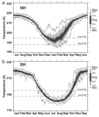 Minimální teploty pro severní (a) a jižní (b) polární oblasti v hladině 50 hPa v období 1979-2008, černou vyznačen průběr
