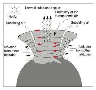 Ilustrace zimní polární cirkulace na severní polokouli