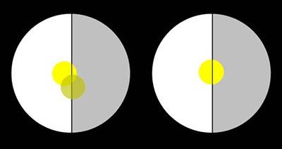 Pohled do dalekohledu při seřizování horizontového zrcátka pomocí Slunce. Vlevo je zrcátko neseřízené ani v jednom směru, vpravo je seřízené.